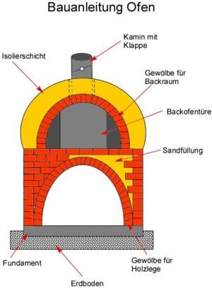 Bauanleitung Ofen