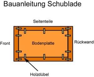 Bauanleitung Schublade selber bauen: Dübelschema