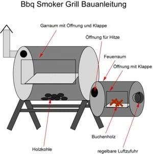 Smoker Grill Bauanleitung