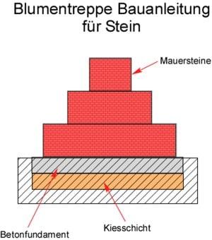 Blumentreppe Bauanleitung Stein