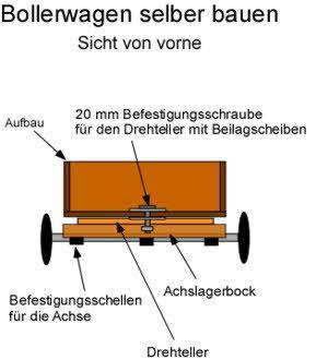 Bollerwagen selber bauen: Sicht von vorne