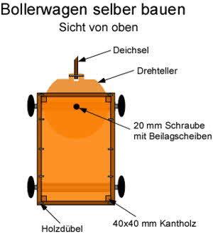 Bollerwagen bauen: Sicht von oben