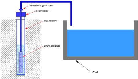 Brunnenwasser für Pool und Schwimmbecken verwenden