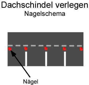 Dachschindeln verlegen: Nagelschema