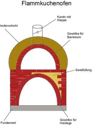 Flammkuchenofen Steinofen Holzbackofen Bauanleitung