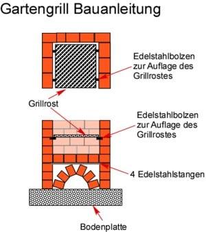 Gemauerter Gartengrill Bauanleitung mit Bauplan