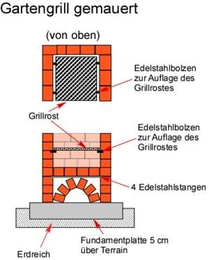 Anleitung: Gartengrill gemauert