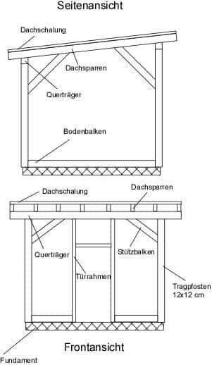 Gartengerätehaus, Gartenhaus selber bauen mit Bauanleitung und Bauplan