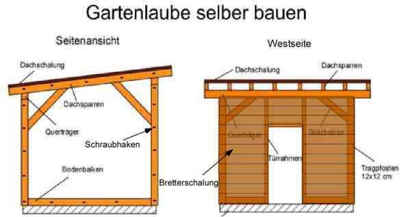 Gartenlaube selber bauen: Bauplan