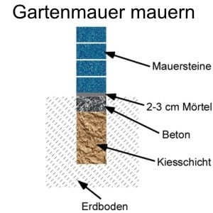 Anleitung: Gartenmauer mauern
