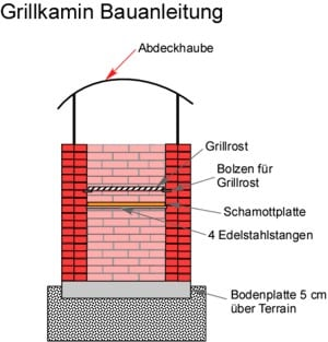 Grillkamin mauern: Bauanleitung