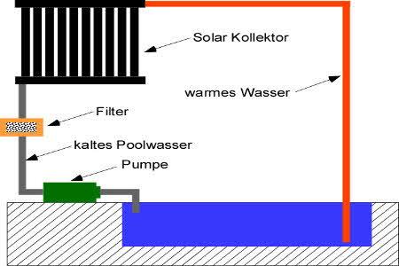 Anleitung: Eine Solar Poolheizung selber bauen