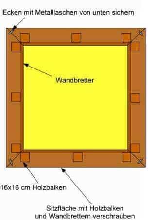 Sandkasten selber bauen: Aufsicht