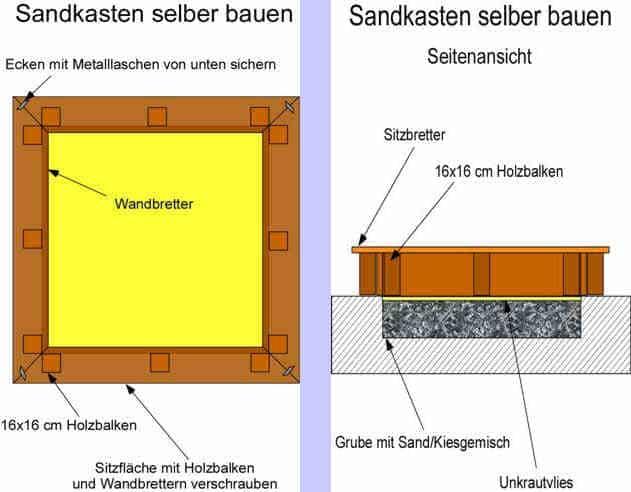 Anleitung: Einen Sandkasten selber bauen