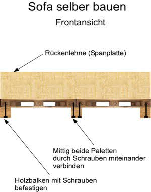 Sofa selber bauen: Bauanleitung Frontansicht