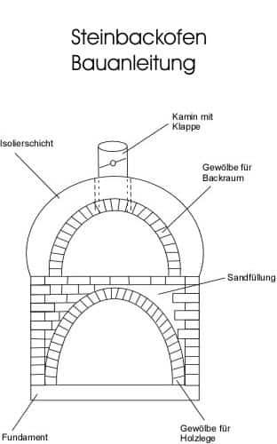 Steinofen Steinbackofen Bauanleitung
