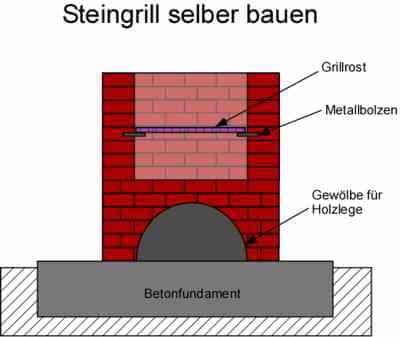 Anleitung: Einen Steingrill selber bauen