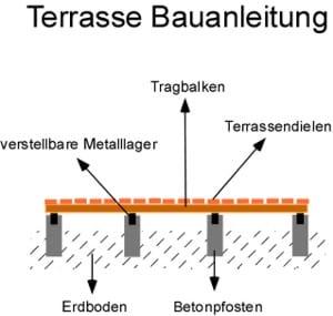 Terrasse Bauanleitung Bauplan selber bauen
