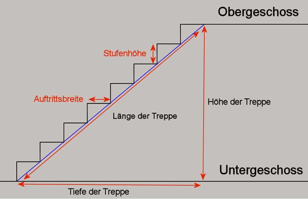 Begriffserklärung: Treppe berechnen
