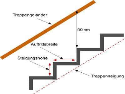 Anleitung und Formeln: Eine Treppe berechnen