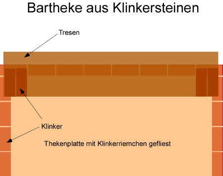 Anleitung und Bauplan: Eine Bartheke selber bauen
