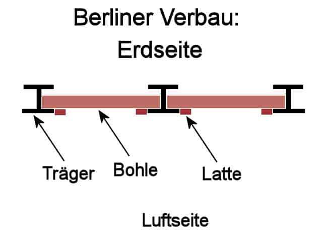 Berliner Verbau Skizze von oben