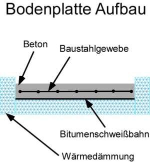Bodenplatte Aufbau: mit Perimeterdämmung