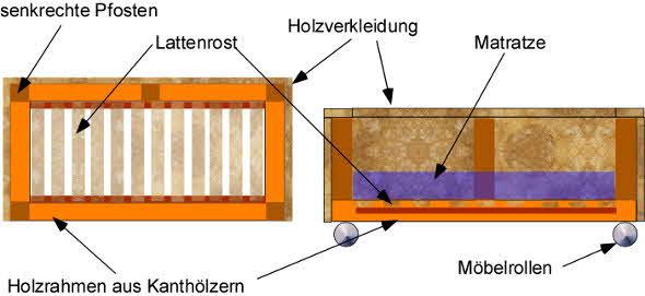 Eine Couch selber bauen