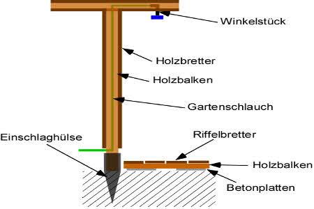Anleitung: Eine Gartendusche selber bauen