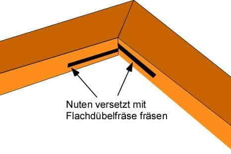 Bauanleitung zum Keilrahmen bauen