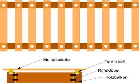 Anleitung mit Bauplan: Einen Lattenrost selber bauen