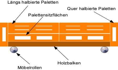 Paletten Couch selber bauen