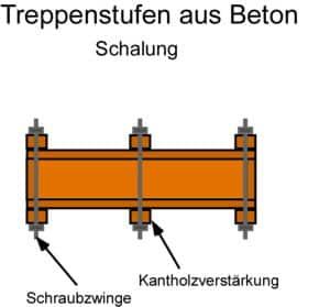 Treppenstufen aus Beton: