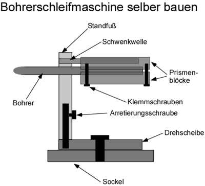 Bohrerschleifmaschine selber bauen