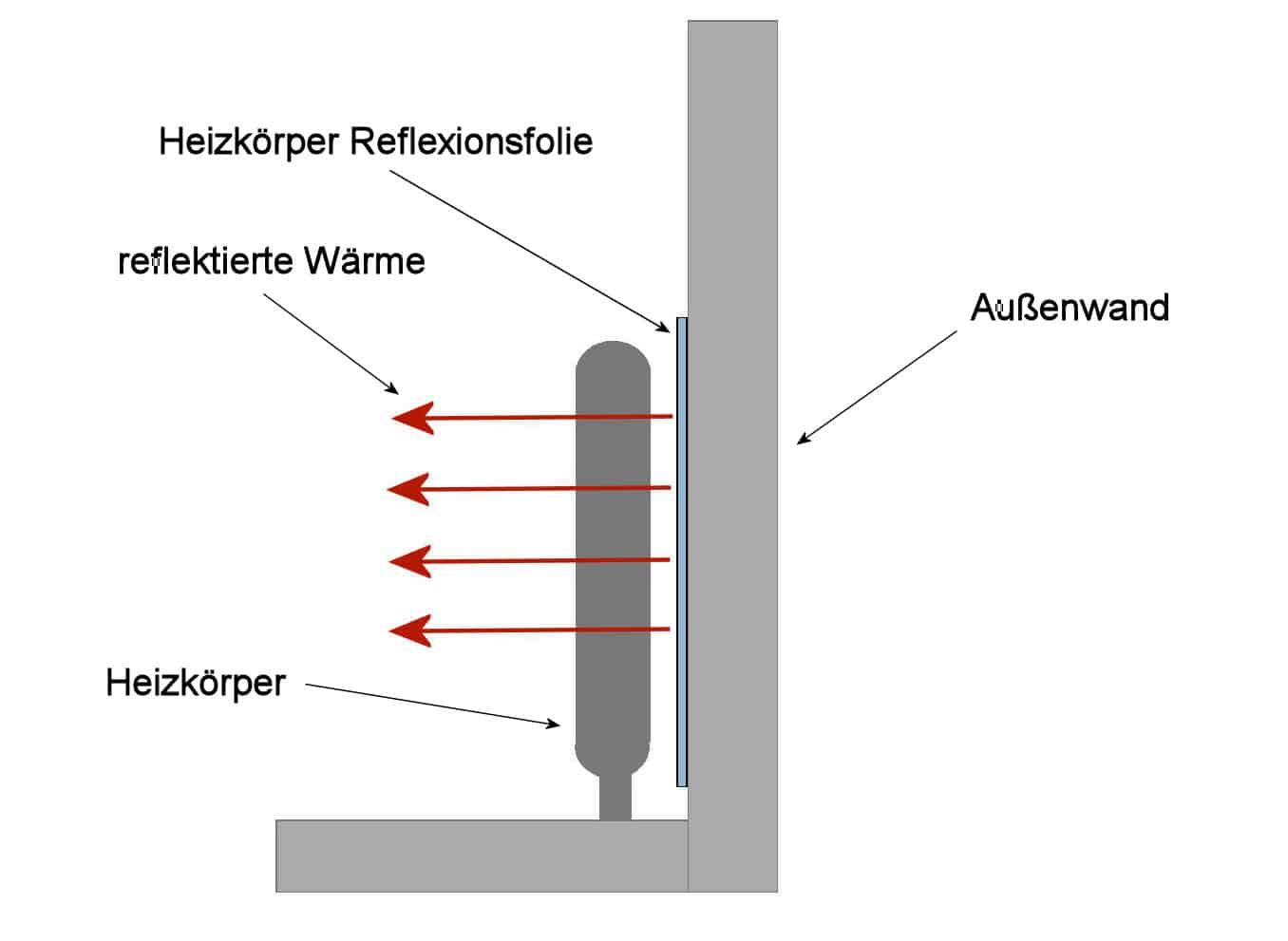 Heizkörperreflexionsfolie Funktionsprinzip