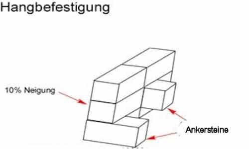 Hangbefestigung mit Trockenmauersteinen